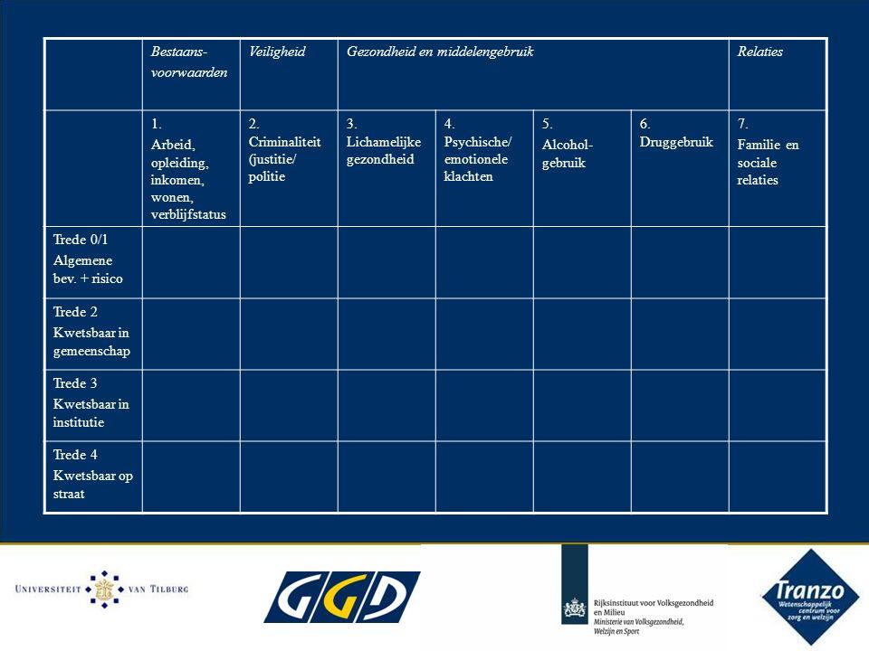 Bestaans- voorwaarden VeiligheidGezondheid en middelengebruikRelaties 1.