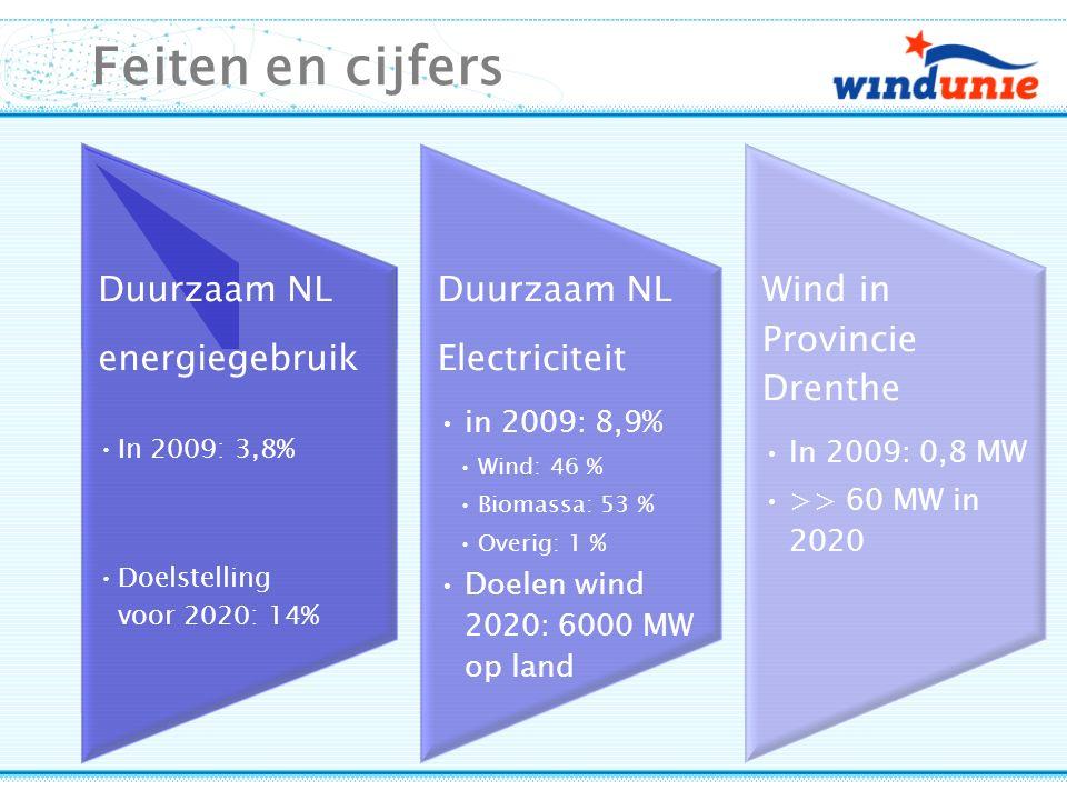 Feiten en cijfers Duurzaam NL energiegebruik In 2009: 3,8% Doelstelling voor 2020: 14% Duurzaam NL Electriciteit in 2009: 8,9% Wind: 46 % Biomassa: 53 % Overig: 1 % Doelen wind 2020: 6000 MW op land Wind in Provincie Drenthe In 2009: 0,8 MW >> 60 MW in 2020