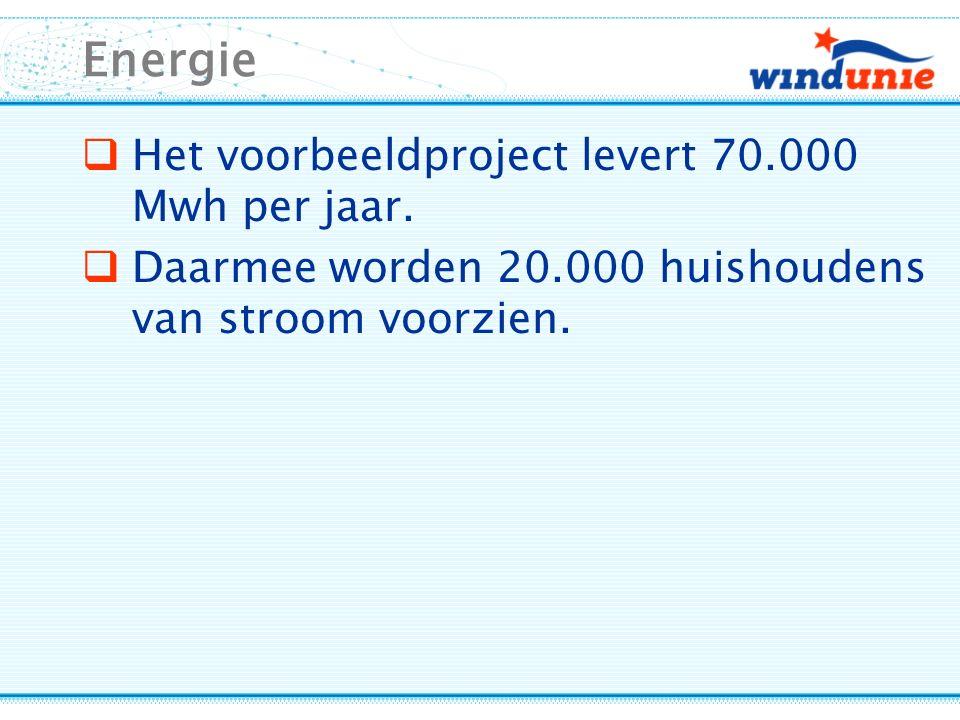 Energie  Het voorbeeldproject levert 70.000 Mwh per jaar.