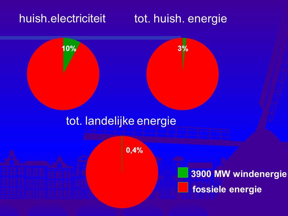 3900 MW windenergie fossiele energie huish.electriciteit tot. huish. energie tot. landelijke energie 3%10% 0,4% 10% 3%