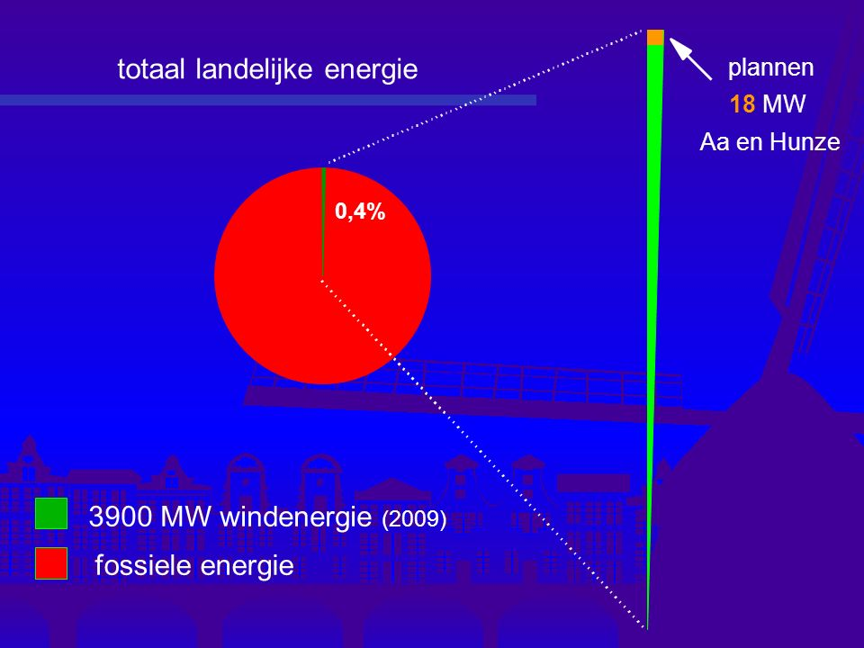 plannen 18 MW Aa en Hunze 0,4% 3900 MW windenergie (2009) fossiele energie totaal landelijke energie