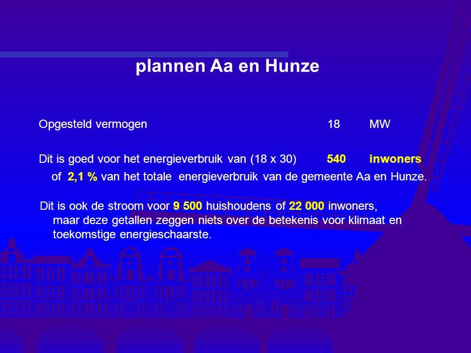 plannen Aa en Hunze Opgesteld vermogen 18 MW Dit is goed voor het energieverbruik van (18 x 30) 540 inwoners of 2,1 % van het totale energieverbruik van de gemeente Aa en Hunze.