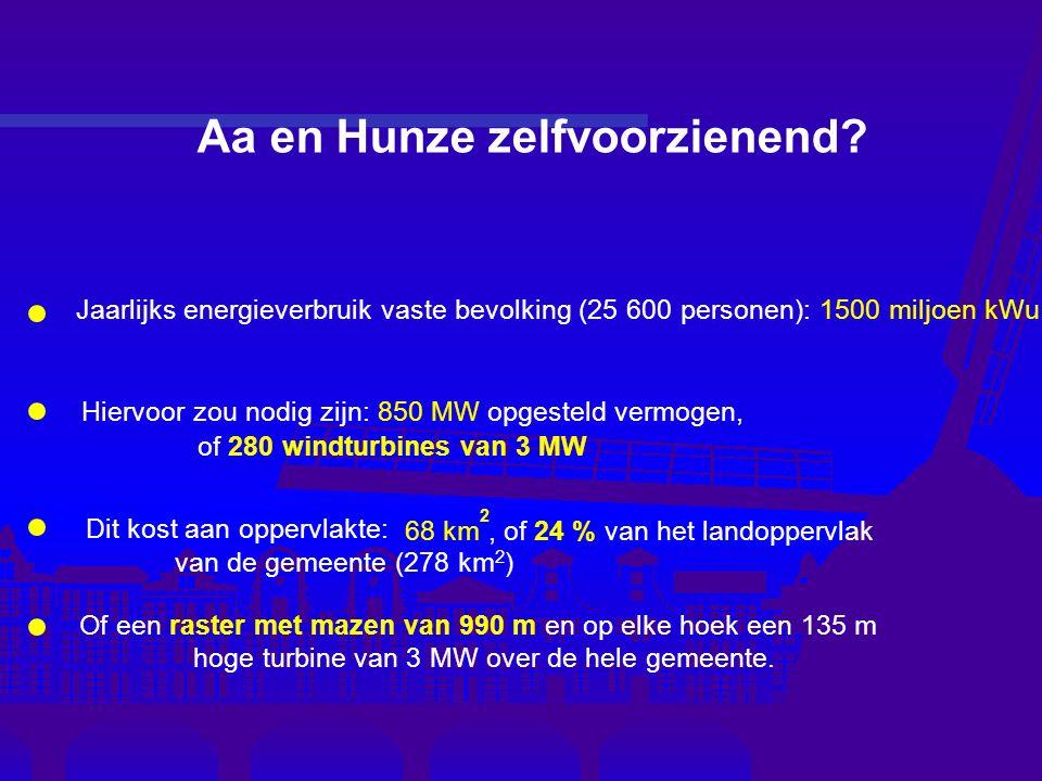 2 Dit kost aan oppervlakte: 68 km, of 24 % van het landoppervlak van de gemeente (278 km 2 ) Hiervoor zou nodig zijn: 850 MW opgesteld vermogen, of 280 windturbines van 3 MW Jaarlijks energieverbruik vaste bevolking (25 600 personen): 1500 miljoen kWu Aa en Hunze zelfvoorzienend.