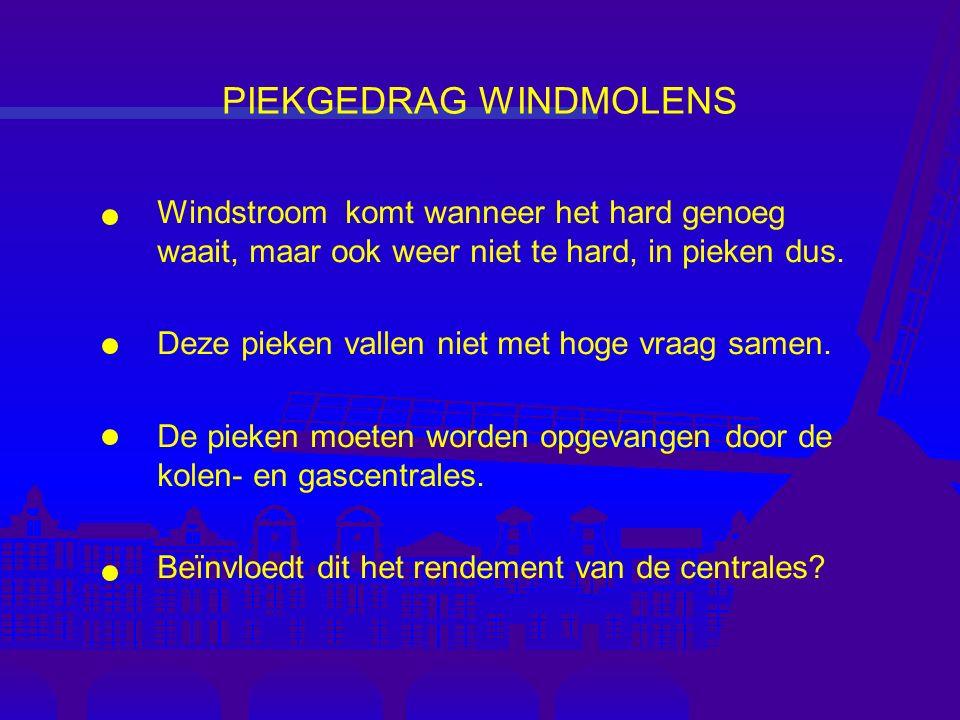 Windstroom komt wanneer het hard genoeg waait, maar ook weer niet te hard, in pieken dus.