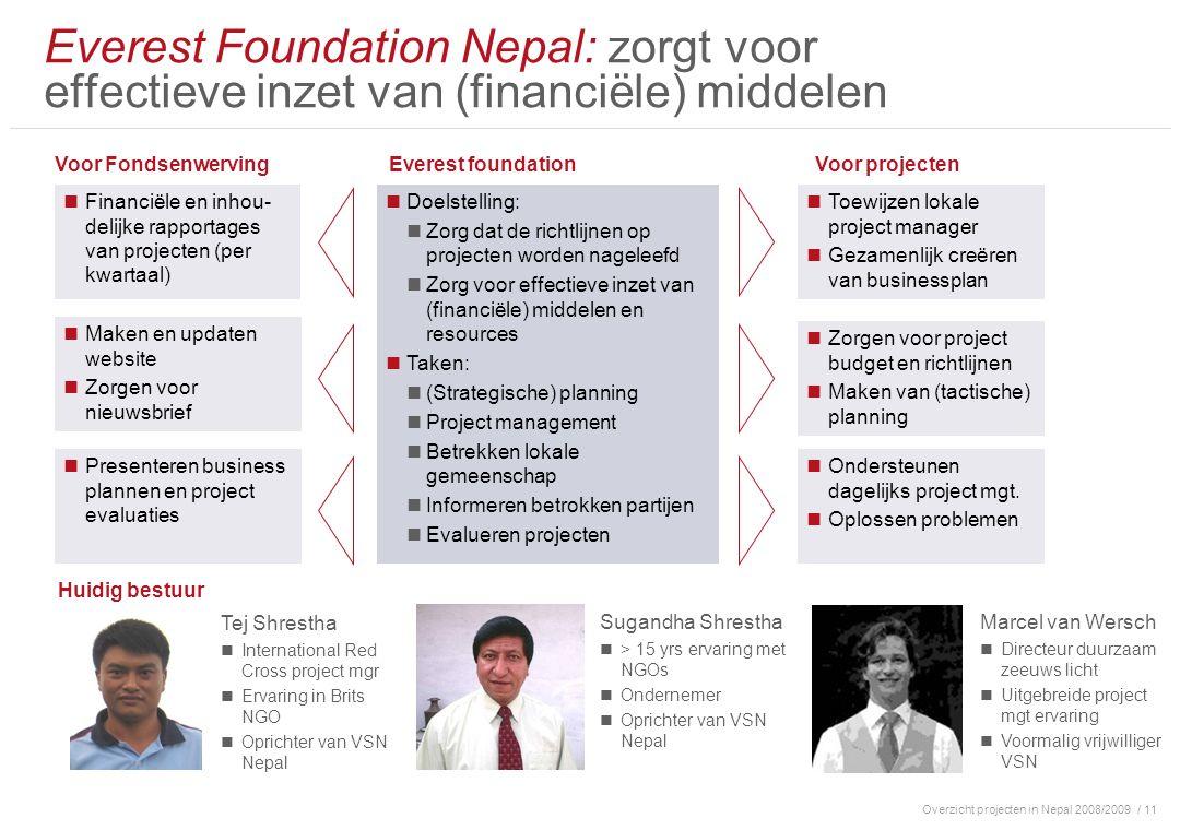 Overzicht projecten in Nepal 2008/2009/ 11 Everest Foundation Nepal: zorgt voor effectieve inzet van (financiële) middelen Toewijzen lokale project manager Gezamenlijk creëren van businessplan Financiële en inhou- delijke rapportages van projecten (per kwartaal) Maken en updaten website Zorgen voor nieuwsbrief Presenteren business plannen en project evaluaties Zorgen voor project budget en richtlijnen Maken van (tactische) planning Ondersteunen dagelijks project mgt.