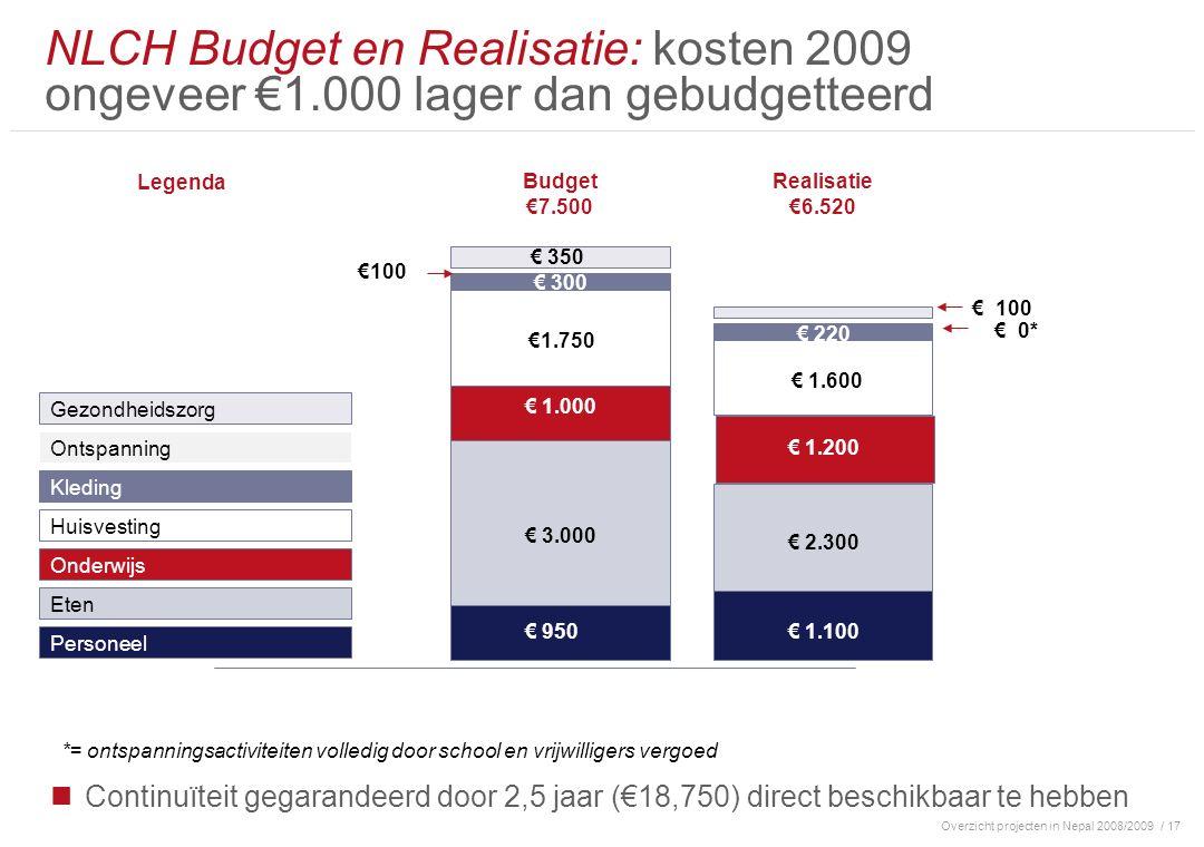 Overzicht projecten in Nepal 2008/2009/ 17 Continuïteit gegarandeerd door 2,5 jaar (€18,750) direct beschikbaar te hebben NLCH Budget en Realisatie: kosten 2009 ongeveer €1.000 lager dan gebudgetteerd Personeel Huisvesting Onderwijs Budget €7.500 Eten Gezondheidszorg Ontspanning € 950 € 1.000 € 3.000 €1.750 € 350 € 300 Kleding Legenda €100 Realisatie €6.520 € 1.100 € 1.200 € 2.300 € 1.600 € 220 € 100 € 0* *= ontspanningsactiviteiten volledig door school en vrijwilligers vergoed