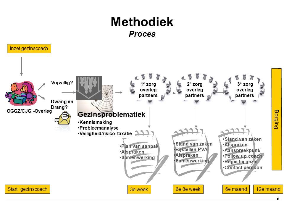 Methodiek Proces Vrijwillig. Dwang en Drang.