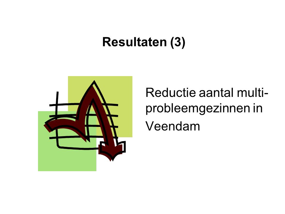 Resultaten (3) Reductie aantal multi- probleemgezinnen in Veendam