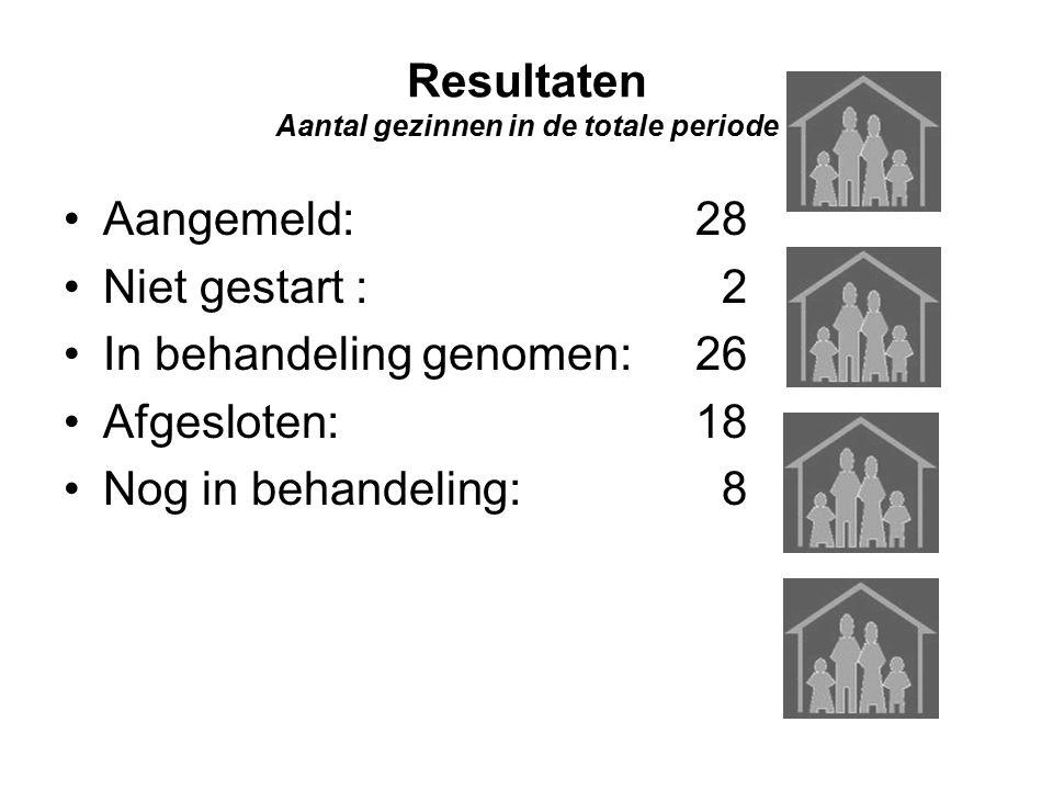 Resultaten Aantal gezinnen in de totale periode Aangemeld: 28 Niet gestart : 2 In behandeling genomen:26 Afgesloten: 18 Nog in behandeling: 8