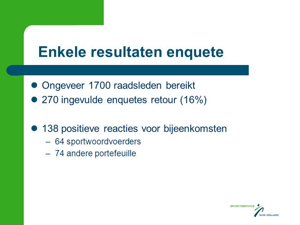 Enkele resultaten enquete Ongeveer 1700 raadsleden bereikt 270 ingevulde enquetes retour (16%) 138 positieve reacties voor bijeenkomsten –64 sportwoordvoerders –74 andere portefeuille