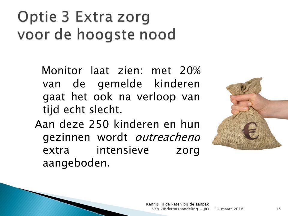 Monitor laat zien: met 20% van de gemelde kinderen gaat het ook na verloop van tijd echt slecht.
