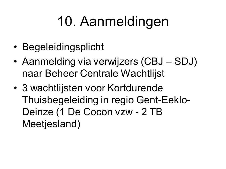 10. Aanmeldingen Begeleidingsplicht Aanmelding via verwijzers (CBJ – SDJ) naar Beheer Centrale Wachtlijst 3 wachtlijsten voor Kortdurende Thuisbegelei