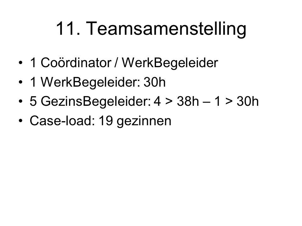 11. Teamsamenstelling 1 Coördinator / WerkBegeleider 1 WerkBegeleider: 30h 5 GezinsBegeleider: 4 > 38h – 1 > 30h Case-load: 19 gezinnen