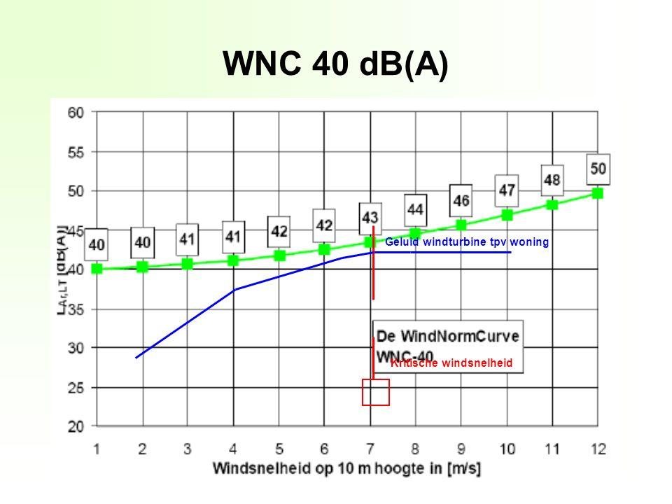 WNC 40 dB(A) Kritische windsnelheid Geluid windturbine tpv woning