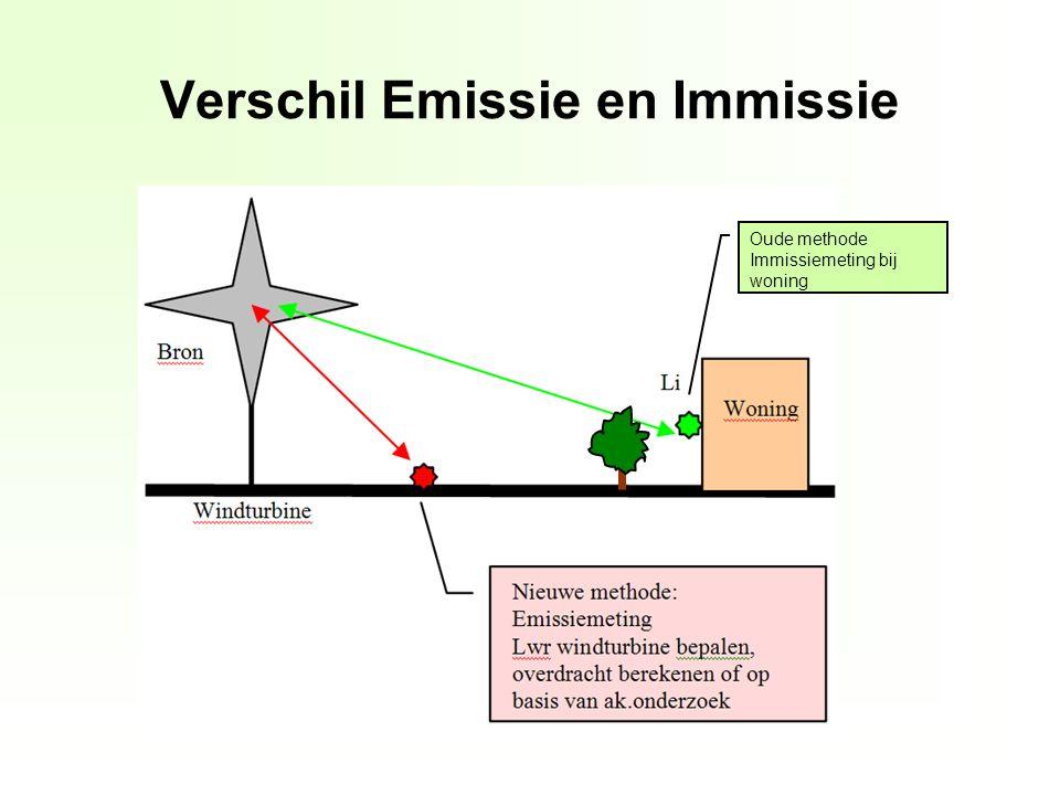 Verschil Emissie en Immissie Oude methode Immissiemeting bij woning