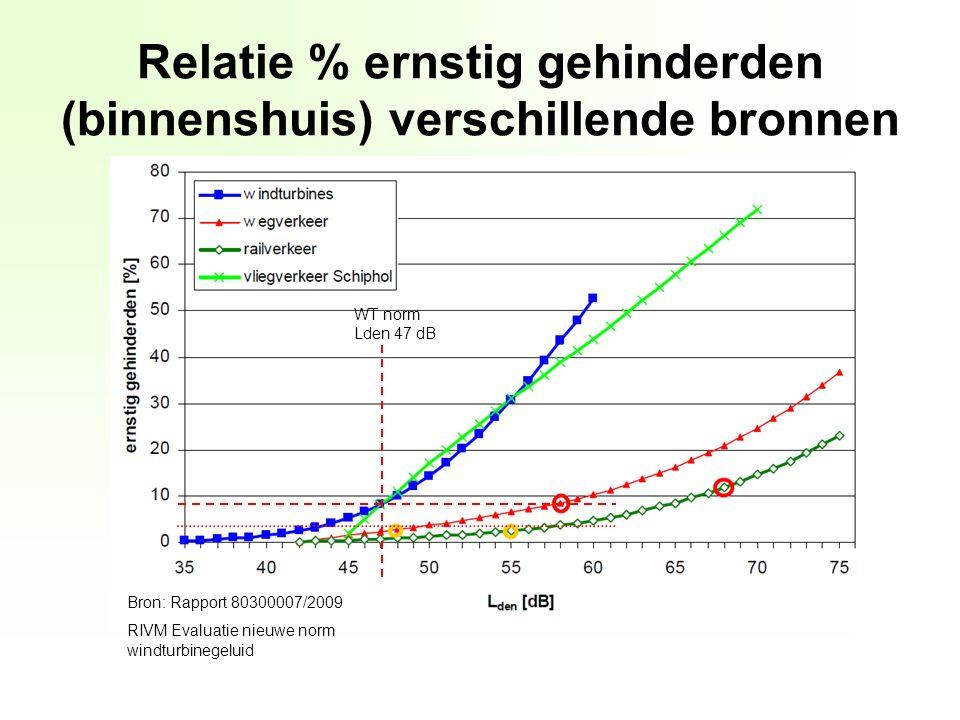 Relatie % ernstig gehinderden (binnenshuis) verschillende bronnen Bron: Rapport 80300007/2009 RIVM Evaluatie nieuwe norm windturbinegeluid WT norm Lden 47 dB
