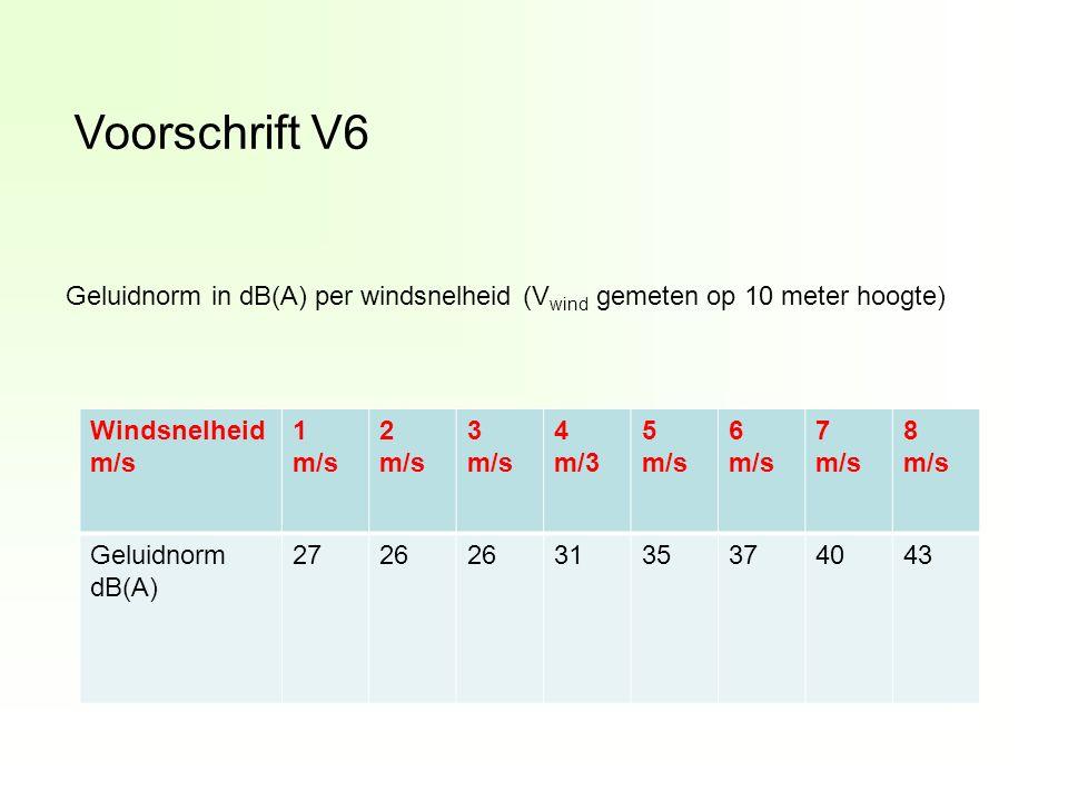 Voorschrift V6 Windsnelheid m/s 1 m/s 2 m/s 3 m/s 4 m/3 5 m/s 6 m/s 7 m/s 8 m/s Geluidnorm dB(A) 2726 3135374043 Geluidnorm in dB(A) per windsnelheid (V wind gemeten op 10 meter hoogte)
