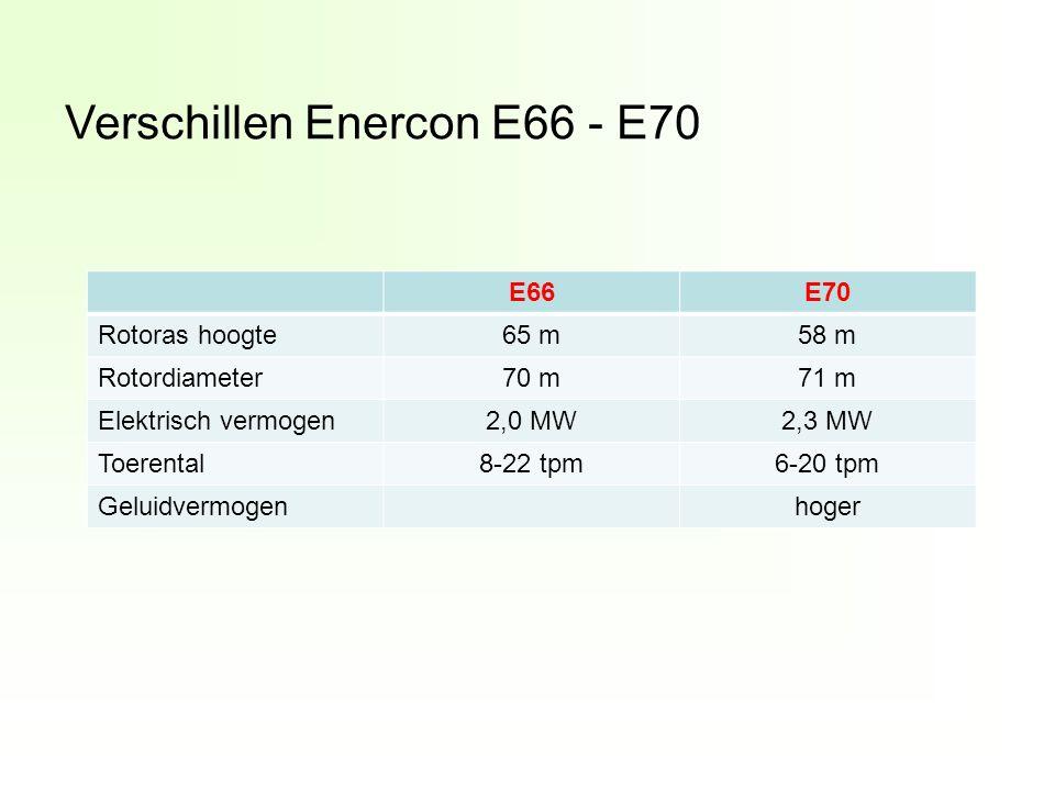 Verschillen Enercon E66 - E70 E66E70 Rotoras hoogte65 m58 m Rotordiameter70 m71 m Elektrisch vermogen2,0 MW2,3 MW Toerental8-22 tpm6-20 tpm Geluidvermogenhoger