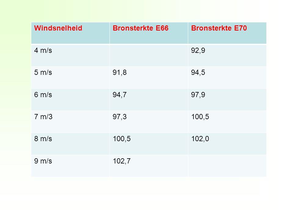 WindsnelheidBronsterkte E66Bronsterkte E70 4 m/s92,9 5 m/s91,894,5 6 m/s94,797,9 7 m/397,3100,5 8 m/s100,5102,0 9 m/s102,7