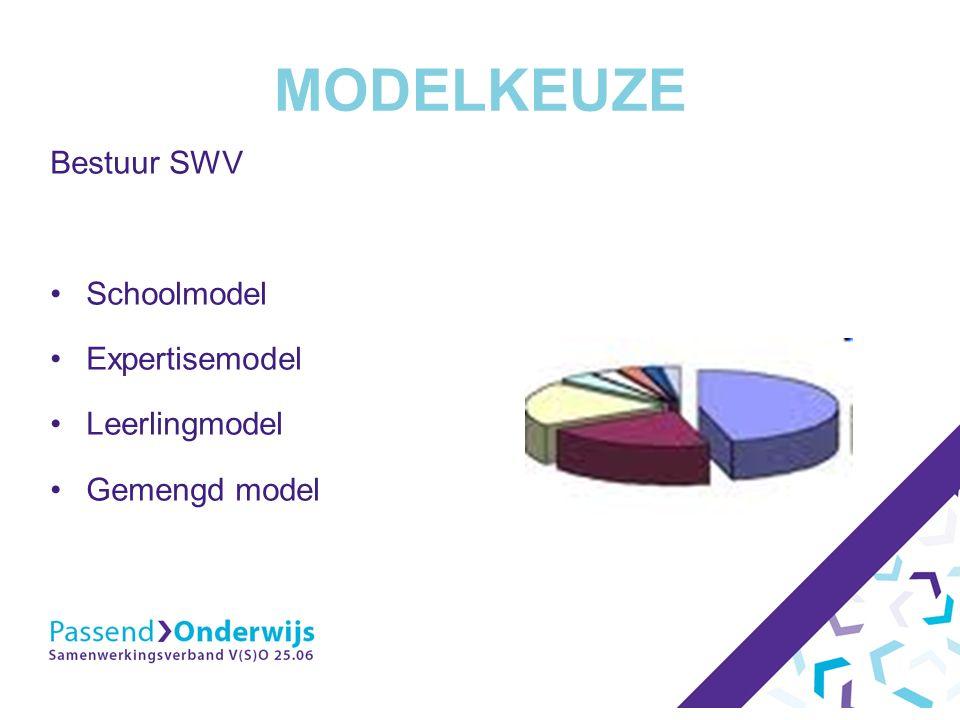 MODELKEUZE Bestuur SWV Schoolmodel Expertisemodel Leerlingmodel Gemengd model