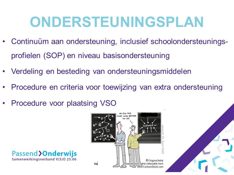 ONDERSTEUNINGSPLAN Continuüm aan ondersteuning, inclusief schoolondersteunings- profielen (SOP) en niveau basisondersteuning Verdeling en besteding van ondersteuningsmiddelen Procedure en criteria voor toewijzing van extra ondersteuning Procedure voor plaatsing VSO