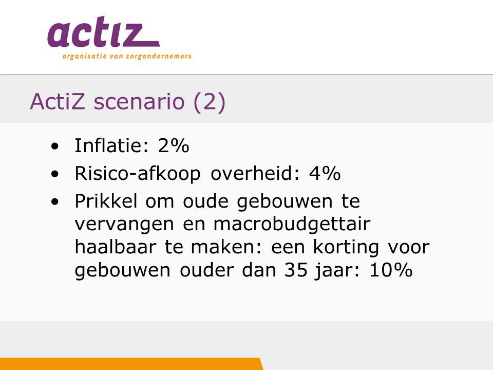ActiZ scenario (2) Inflatie: 2% Risico-afkoop overheid: 4% Prikkel om oude gebouwen te vervangen en macrobudgettair haalbaar te maken: een korting voor gebouwen ouder dan 35 jaar: 10%