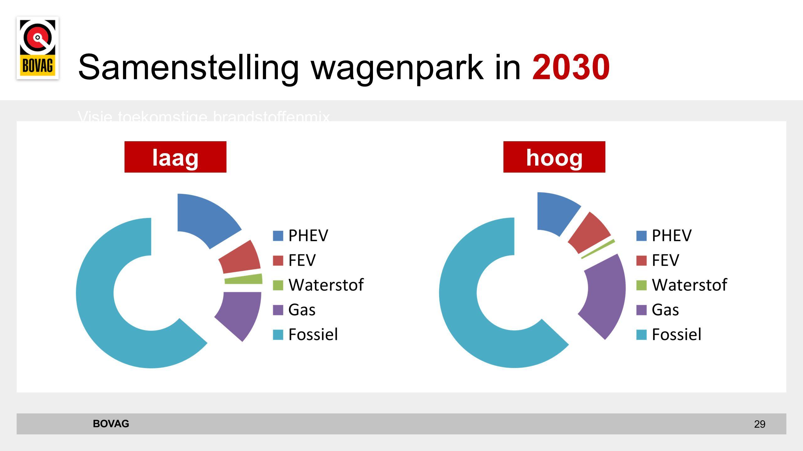 29 Visie toekomstige brandstoffenmix BOVAG Samenstelling wagenpark in 2030 laaghoog