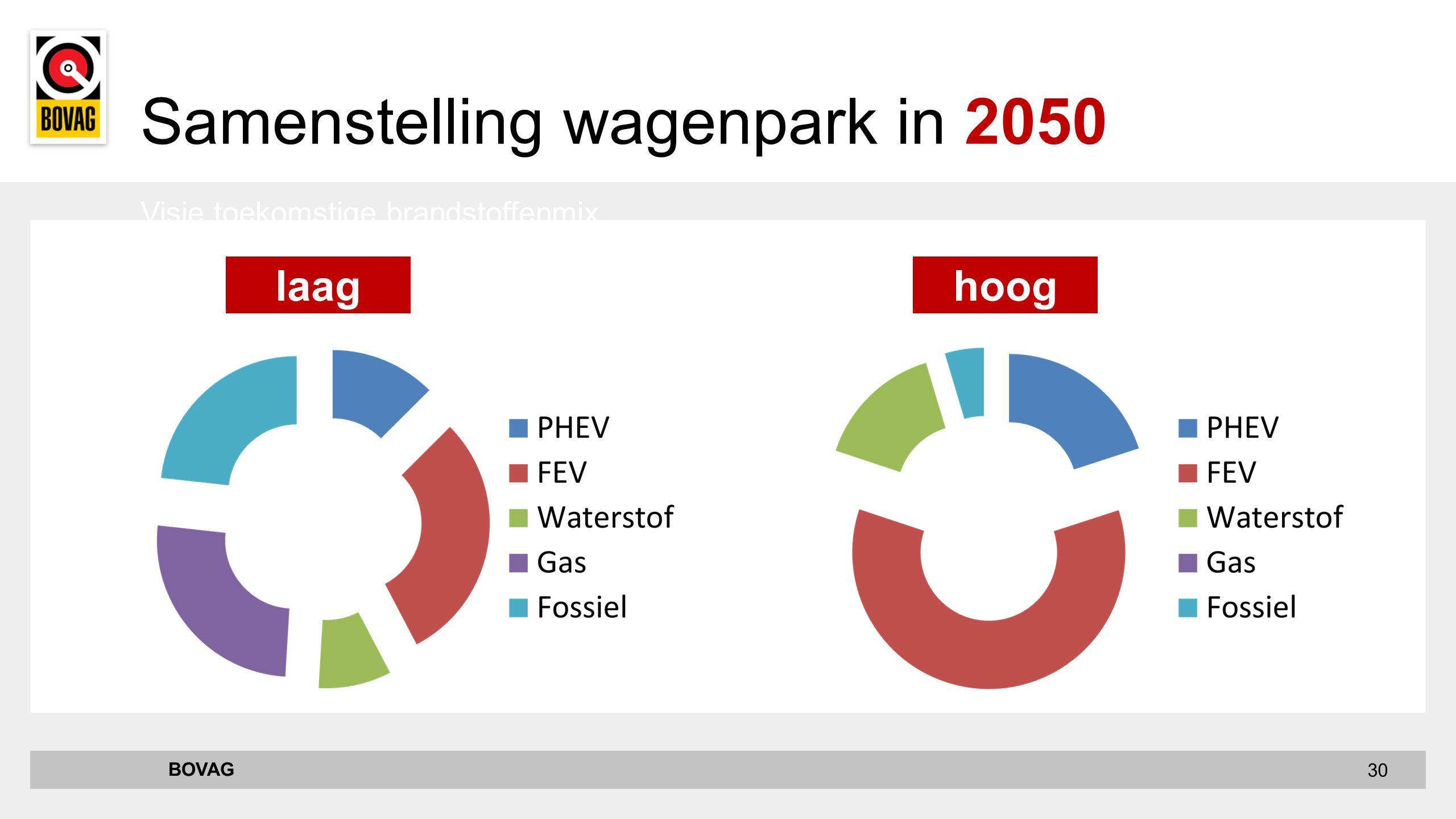 30 Visie toekomstige brandstoffenmix BOVAG Samenstelling wagenpark in 2050 laaghoog