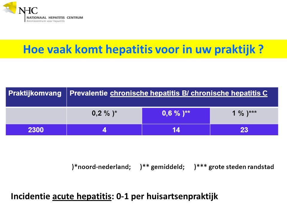 PraktijkomvangPrevalentie chronische hepatitis B/ chronische hepatitis C 0,2 % )*0,6 % )**1 % )*** 230041423 Hoe vaak komt hepatitis voor in uw praktijk .
