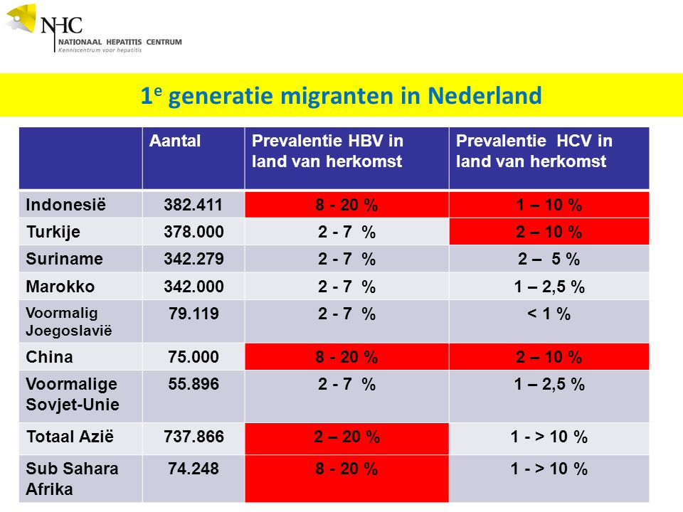 1 e generatie migranten in Nederland 16 AantalPrevalentie HBV in land van herkomst Prevalentie HCV in land van herkomst Indonesië382.4118 - 20 %1 – 10
