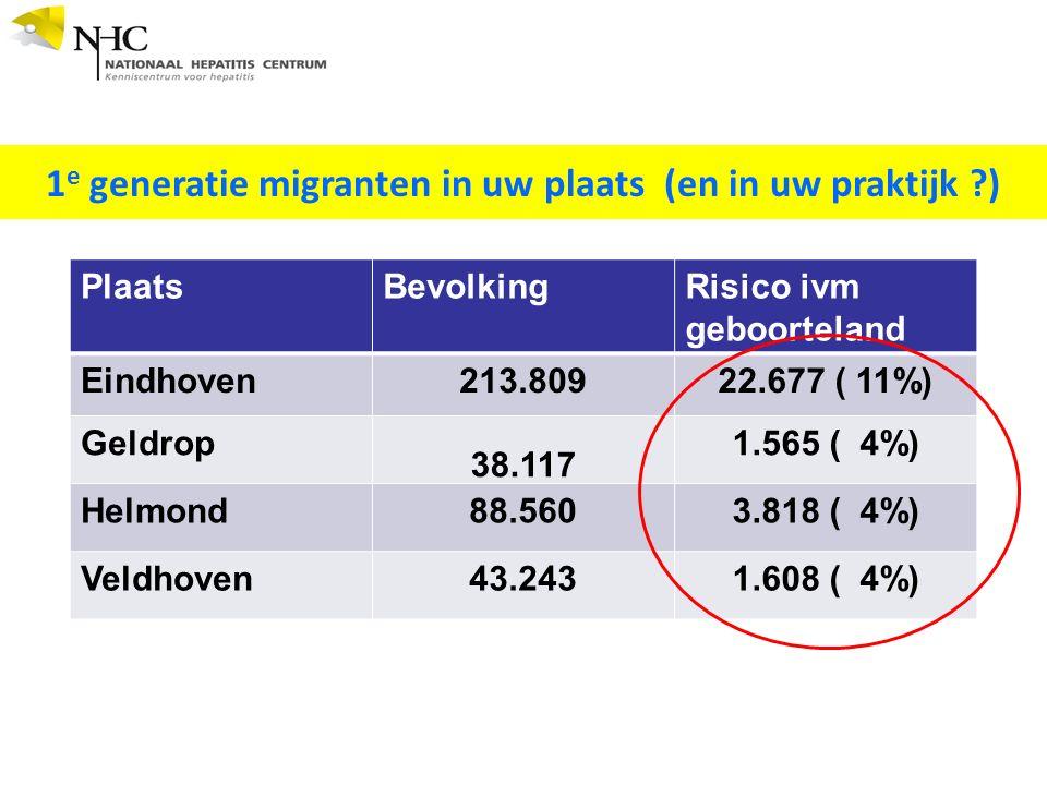 PlaatsBevolkingRisico ivm geboorteland Eindhoven213.80922.677 ( 11%) Geldrop 38.117 1.565 ( 4%) Helmond88.5603.818 ( 4%) Veldhoven43.2431.608 ( 4%) 1 e generatie migranten in uw plaats (en in uw praktijk )