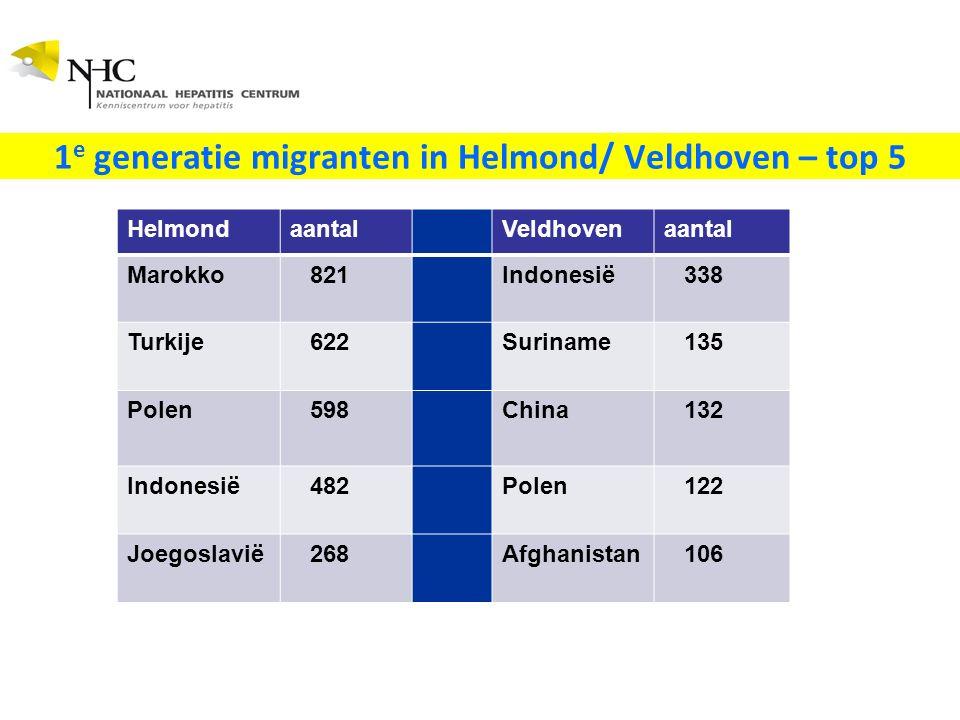 HelmondaantalVeldhovenaantal Marokko 821Indonesië 338 Turkije 622Suriname 135 Polen 598China 132 Indonesië 482Polen 122 Joegoslavië 268Afghanistan 106 1 e generatie migranten in Helmond/ Veldhoven – top 5