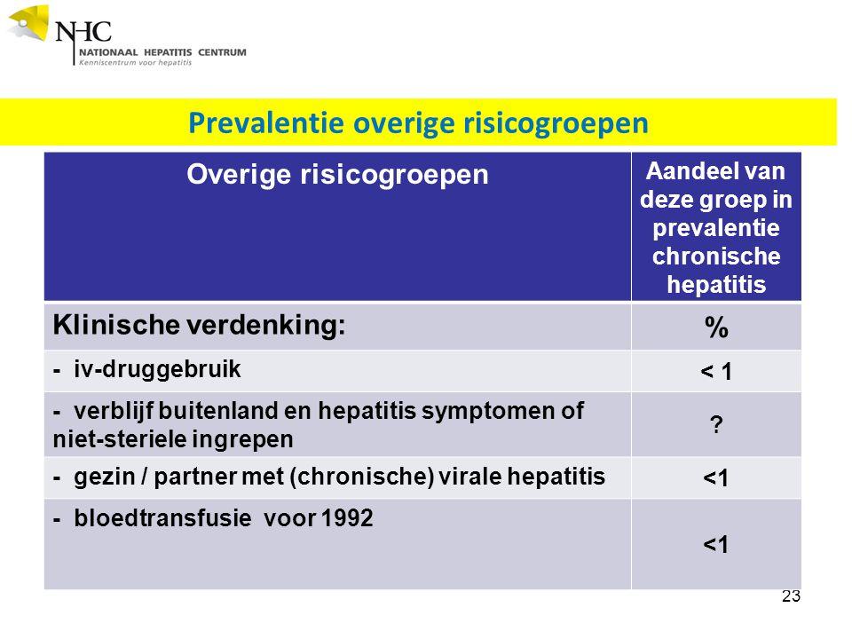 Prevalentie overige risicogroepen 23 Overige risicogroepen Aandeel van deze groep in prevalentie chronische hepatitis Klinische verdenking: % - iv-druggebruik < 1 - verblijf buitenland en hepatitis symptomen of niet-steriele ingrepen .