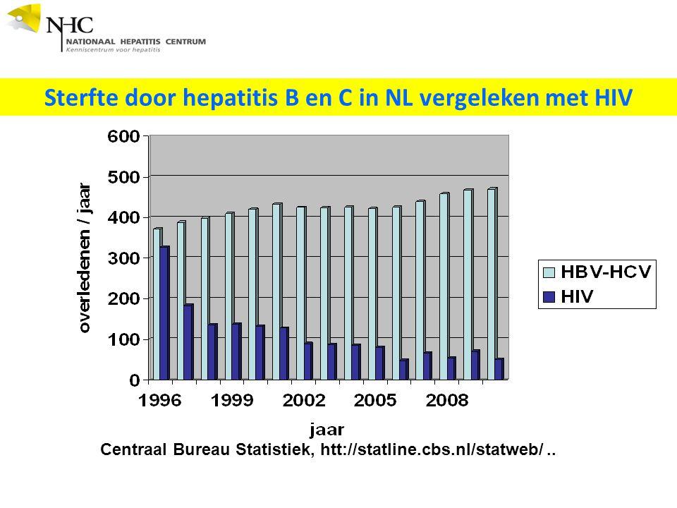 Centraal Bureau Statistiek, htt://statline.cbs.nl/statweb/..