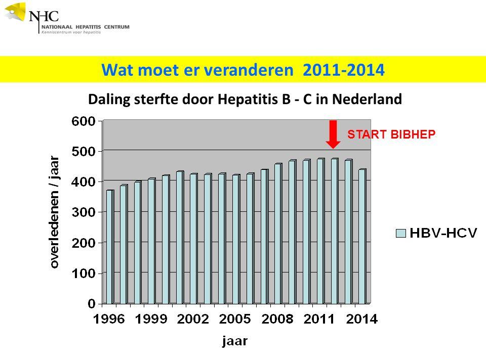 Wat moet er veranderen 2011-2014 Daling sterfte door Hepatitis B - C in Nederland START BIBHEP