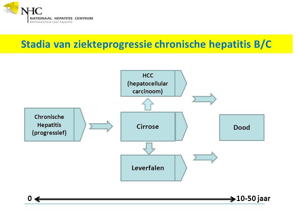 Stadia van ziekteprogressie chronische hepatitis B/C Chronische Hepatitis (progressief) Cirrose Dood Leverfalen HCC (hepatocellular carcinoom) 010-50 jaar