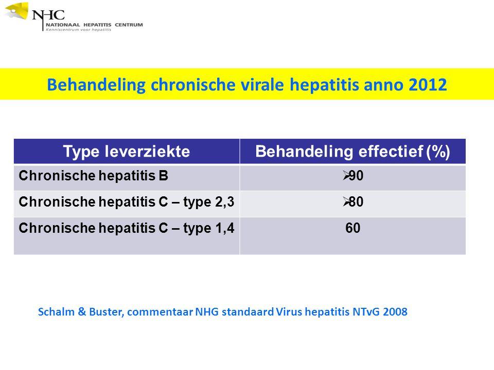 Behandeling chronische virale hepatitis anno 2012 Schalm & Buster, commentaar NHG standaard Virus hepatitis NTvG 2008 Type leverziekteBehandeling effectief (%) Chronische hepatitis B  90 Chronische hepatitis C – type 2,3  80 Chronische hepatitis C – type 1,4 60