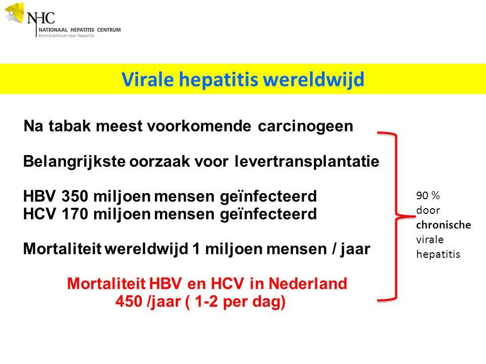 Na tabak meest voorkomende carcinogeen Belangrijkste oorzaak voor levertransplantatie HBV 350 miljoen mensen geïnfecteerd HCV 170 miljoen mensen geïnfecteerd Mortaliteit wereldwijd 1 miljoen mensen / jaar Mortaliteit HBV en HCV in Nederland 450 /jaar ( 1-2 per dag) Virale hepatitis wereldwijd 90 % door chronische virale hepatitis