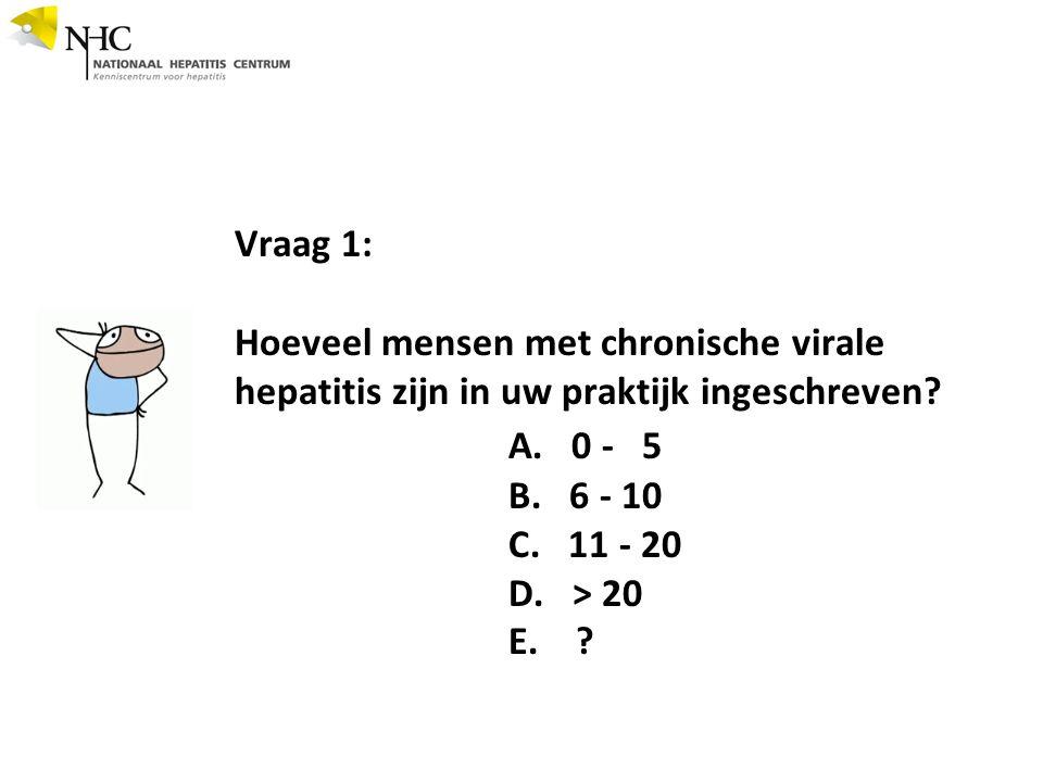 Vraag 1: Hoeveel mensen met chronische virale hepatitis zijn in uw praktijk ingeschreven.