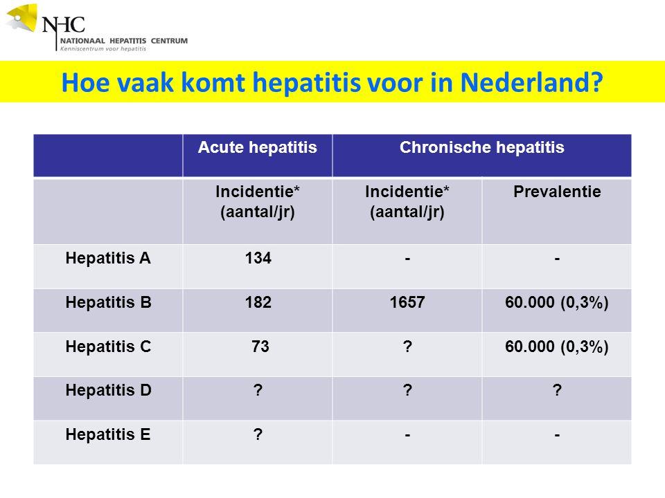 Hoe vaak komt hepatitis voor in Nederland.