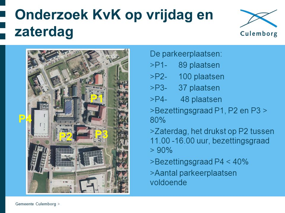 Gemeente Culemborg > Onderzoek KvK op vrijdag en zaterdag De parkeerplaatsen: >P1- 89 plaatsen >P2-100 plaatsen >P3-37 plaatsen >P4- 48 plaatsen >Bezettingsgraad P1, P2 en P3 > 80% >Zaterdag, het drukst op P2 tussen 11.00 -16.00 uur, bezettingsgraad > 90% >Bezettingsgraad P4 < 40% >Aantal parkeerplaatsen voldoende P1 P2 P4 P3