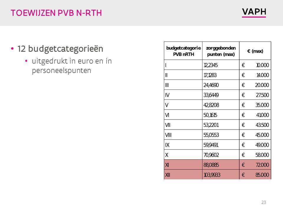 TOEWIJZEN PVB N-RTH 12 budgetcategorieën uitgedrukt in euro en in personeelspunten 23