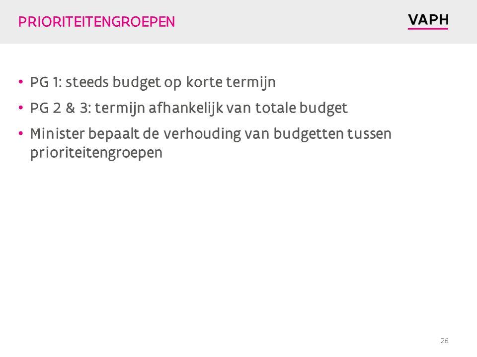PRIORITEITENGROEPEN PG 1: steeds budget op korte termijn PG 2 & 3: termijn afhankelijk van totale budget Minister bepaalt de verhouding van budgetten tussen prioriteitengroepen 26