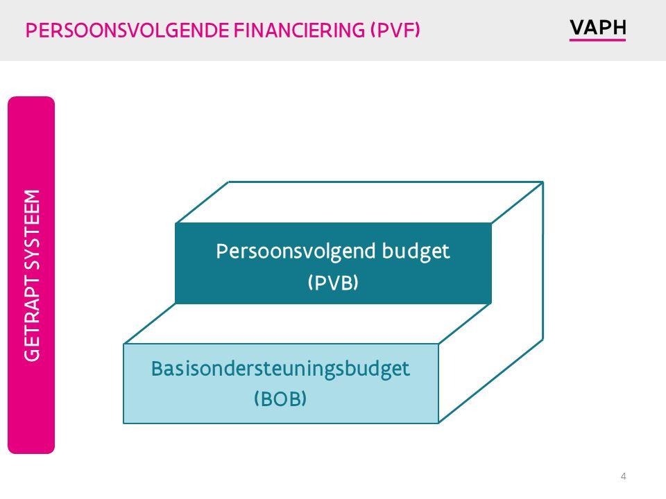 PERSOONSVOLGENDE FINANCIERING (PVF) 4 Basisondersteuningsbudget (BOB) Persoonsvolgend budget (PVB) GETRAPT SYSTEEM
