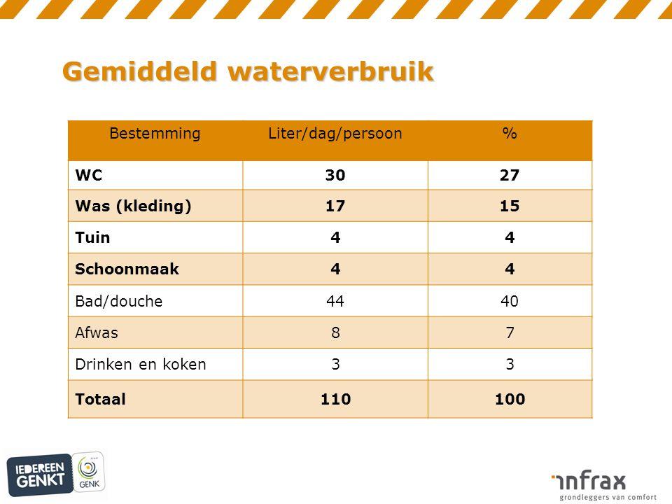 Gemiddeld waterverbruik BestemmingLiter/dag/persoon% WC3027 Was (kleding)1715 Tuin44 Schoonmaak44 Bad/douche4440 Afwas87 Drinken en koken33 Totaal110100