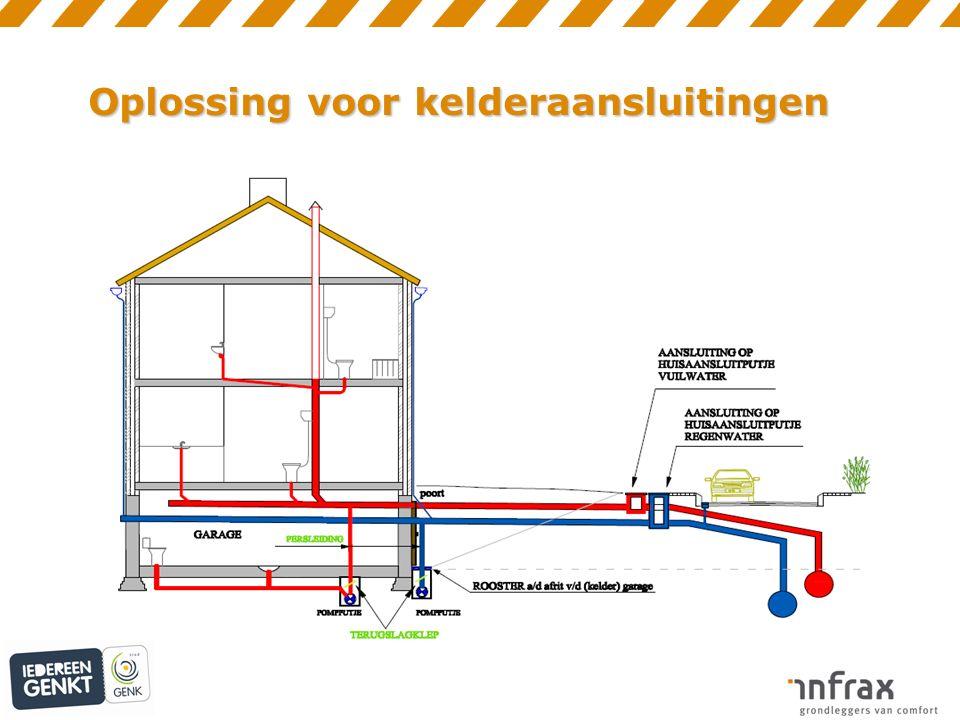 Oplossing voor kelderaansluitingen