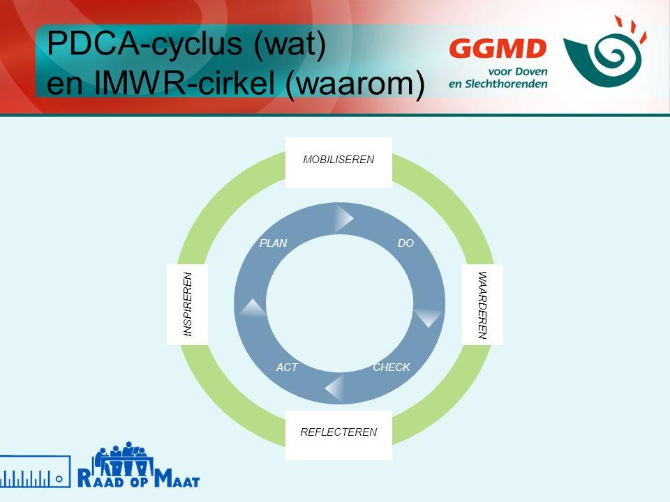PDCA-cyclus (wat) en IMWR-cirkel (waarom) MOBILISEREN INSPIREREN WAARDEREN REFLECTEREN PLANDO CHECKACT