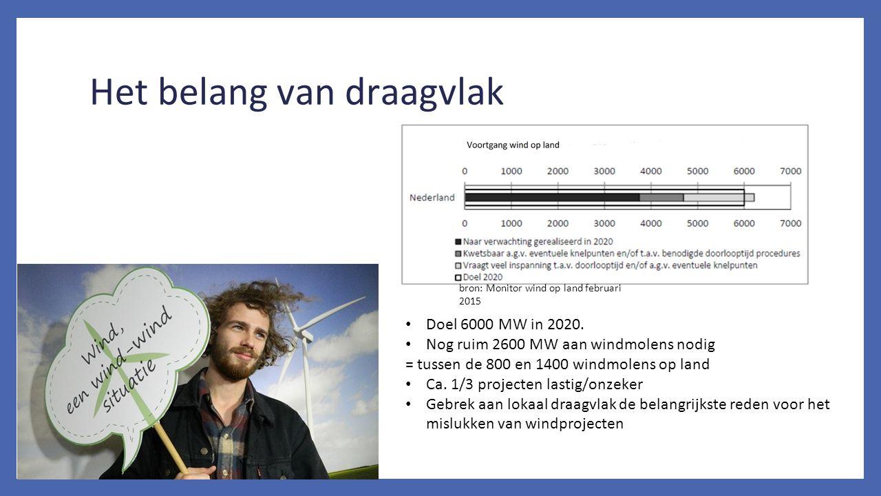 Het belang van draagvlak Doel 6000 MW in 2020. Nog ruim 2600 MW aan windmolens nodig = tussen de 800 en 1400 windmolens op land Ca. 1/3 projecten last