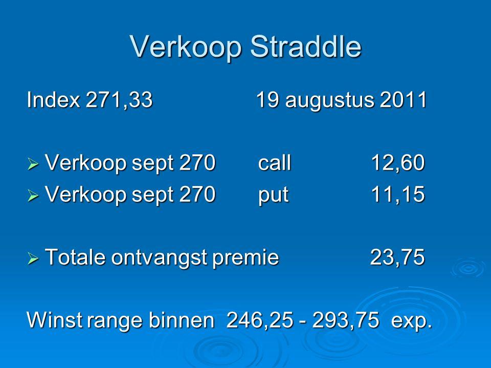 Verkoop Straddle Index 271,33 19 augustus 2011  Verkoop sept 270 call 12,60  Verkoop sept 270 put 11,15  Totale ontvangst premie 23,75 Winst range binnen 246,25 - 293,75 exp.