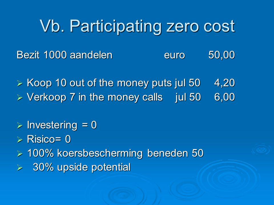 Vb. Participating zero cost Bezit 1000 aandelen euro 50,00  Koop 10 out of the money puts jul 50 4,20  Verkoop 7 in the money calls jul 50 6,00  In